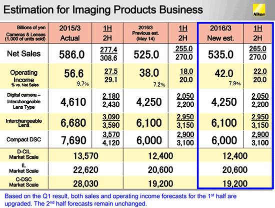 Nikon-financial-estimation-for-the-2016-fiscal-year