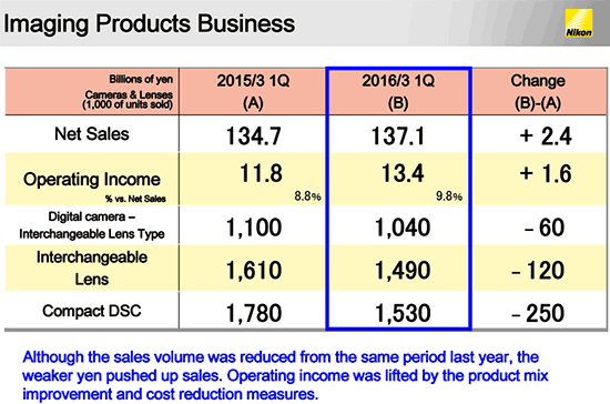 Nikon-financial-results-for-the-first-quarter-of-2016-fiscal-year