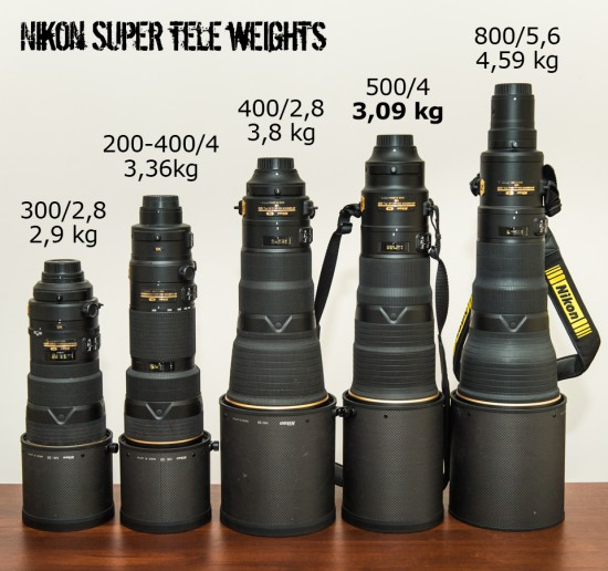 Superior lineup from Nikon