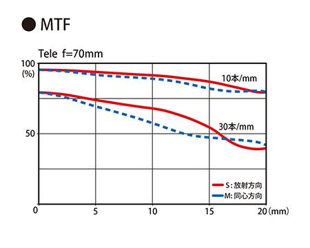 Tokina AT-X 24-70mm f:2.8 PRO FX lens MTF chart 2
