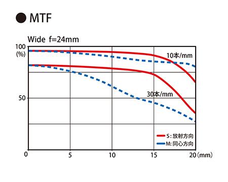 Tokina AT-X 24-70mm f:2.8 PRO FX lens MTF chart