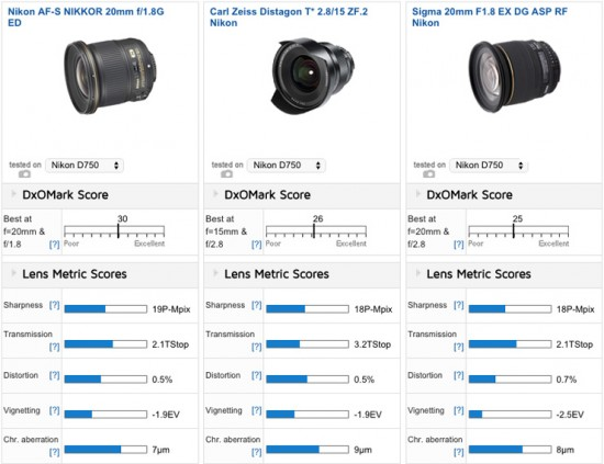 Top 3 ultra-wide-angle lenses on the Nikon D750