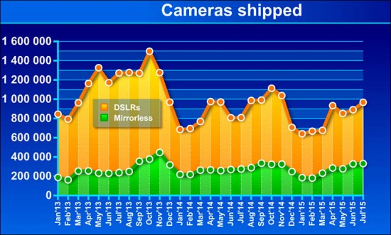 CIPA camera sales data for July 2015