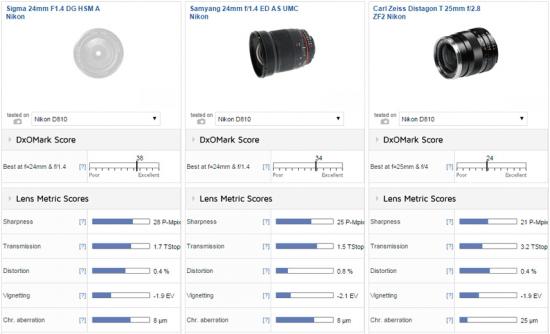 Sigma-24mm-f1.4-DG-HSM-Art-lens-for-Nikon-F-mount-tested-at-DxOMark-2