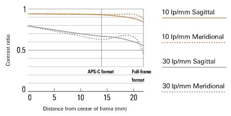 Tamron-SP-45mm-F_1.8-Di-VC-USD-lens-MTF-chart