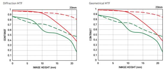 Sigma-20mm-f1.4-DG-HSM-Art-lens-MTF-chart