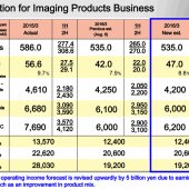 Nikon-Estimation-for-the-Year-Ending-March-31-2016