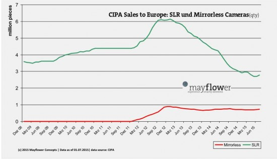 latest CIPA data for Europe