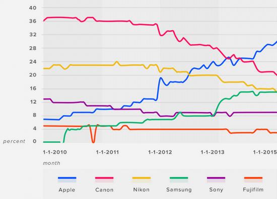 Flickr-camera-usage-stats