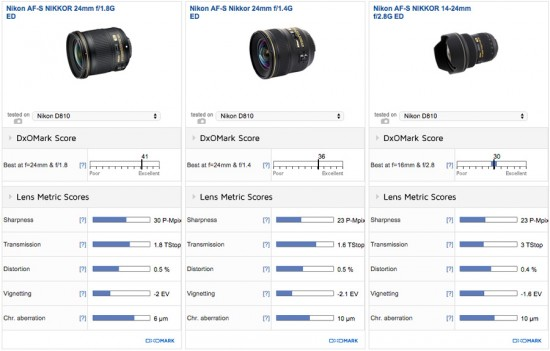 Nikon 24mm f:1.8G vs Nikon 24mm f:1.4 vs Nikon 14-24mm f:2.8G lens review