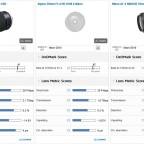 Tamron SP 35mm F1.8 Di VC USD (Model F012) Nikon versus Sigma 35mm F1.4 DG HSM A Nikon versus Nikon AF-S NIKKOR 35mm f:1.8G ED lens comparison