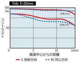 Tokina AT-X SD 14-20mm f:2 PRO IF PRO DX lens MTF chart 2