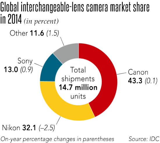 global-interchangeable-lens-camera-market-share