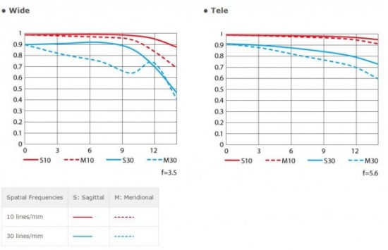 Nikon AF-P DX NIKKOR 18-55mm f:3.5-5.6G lens MTF chart