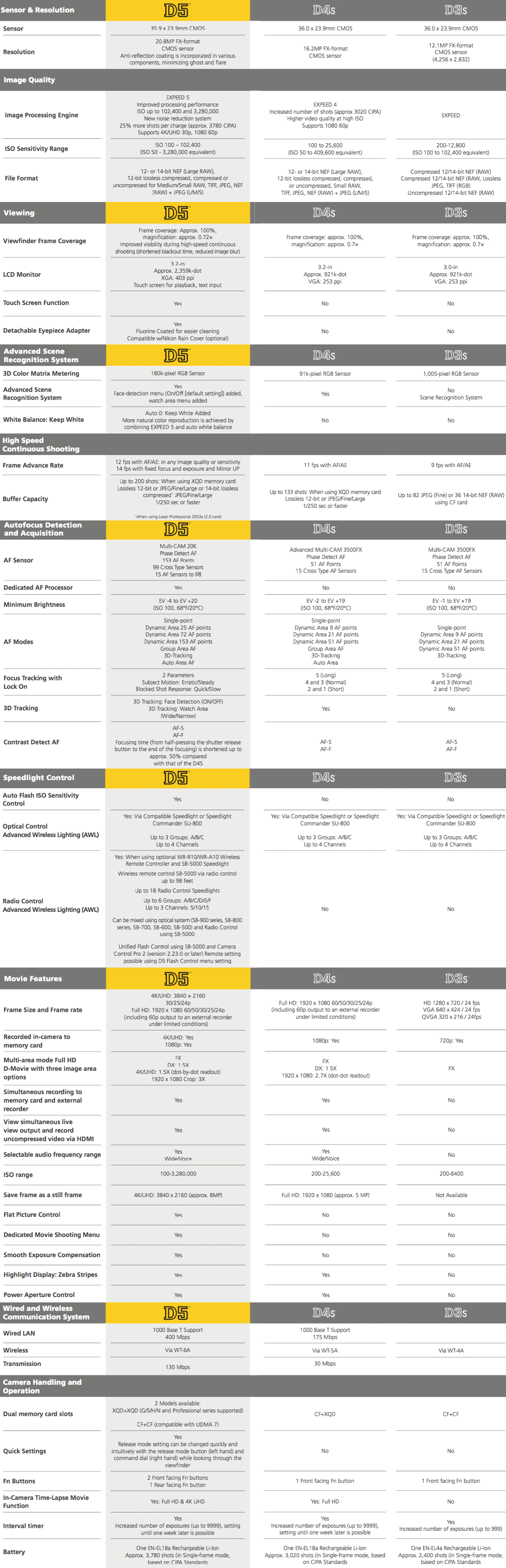 Nikon-D5-vs.-D4s-vs.-D3s-specifications-comparison-table