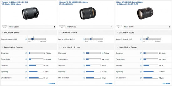 Tamron 18-200mm f:3.5-6.3 Di II VC vs. Nikon AF-S DX 18-140mm f:3.5-5.6G ED VR lens comparison