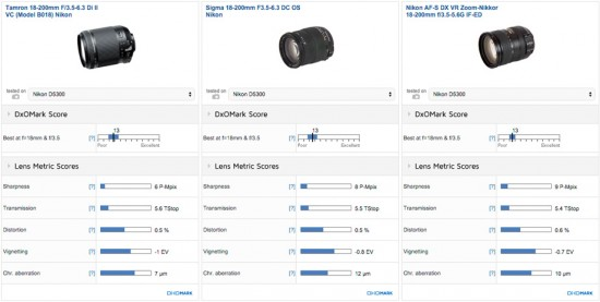 Tamron 18-200mm f:3.5-6.3 Di II VC vs. Sigma 18-200mm f:3.5-6.3 DC Macro OS HSM vs. Nikon DX VR 18-200mm f:3.5-5.6G IF-ED lens comparison