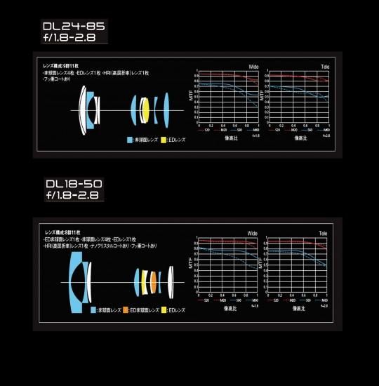 Nikon DL camera lens MTF charts