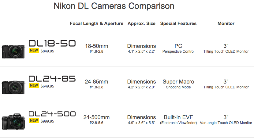 Nikon Dl Cameras Comparison Detailed Specifications