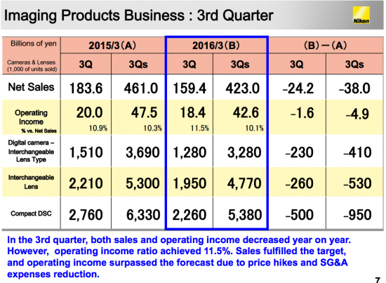 Nikon Financial results