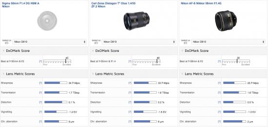 Sigma 50mm f:1.4 DG HSM Art lens for Nikon F mount test review