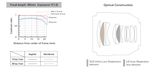 Tamron SP 85mm F:1.8 Di VC USD Model F016 lens MTF chart