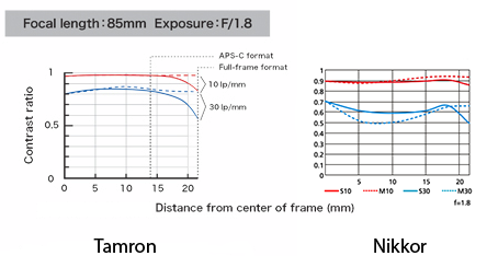 Tamron SP 85mm f:1.8 Di VC USD vs. Nikon AF-S 85mm f:1.8G MTF charts