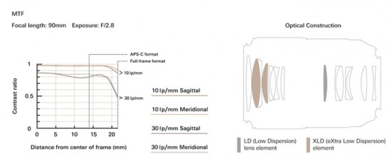 Tamron SP 90mm F:2.8 Di MACRO 1x1 VC USD model F017 lens MTF chart