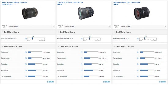 Tokina AT-X 11-20mm f:2.8 Pro DX lens review