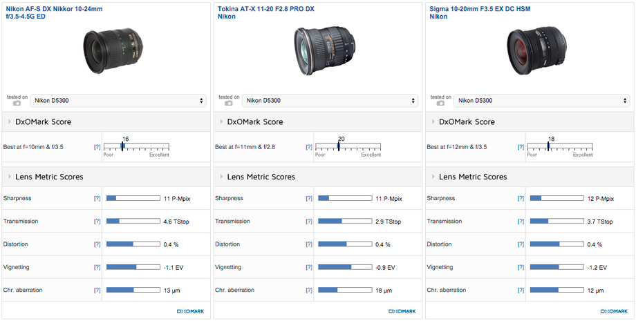 Tokina AT-X 11-20mm f/2.8 Pro DX lens tested at DxOMark