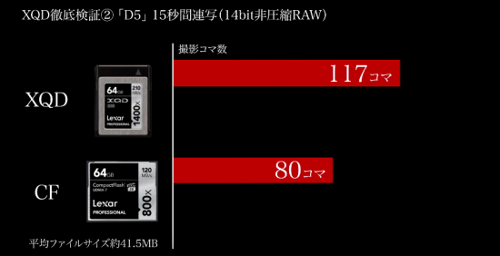 Nikon D5 Lexar XQD 1400x vs. LexaR CF 800x memory card test