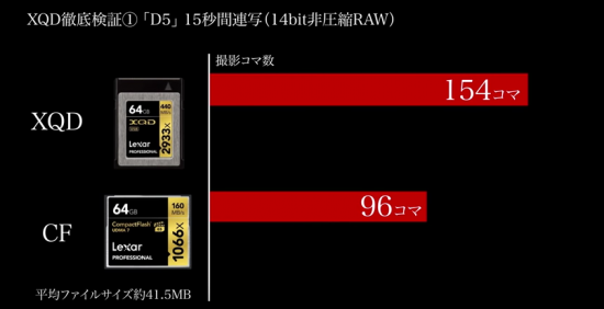 Nikon D5 XQD vs CF memory card test