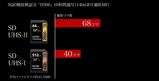 Nikon D500 Lexar CD UHS-II 2000 vs. Lexar UHS-I 633x memory card test