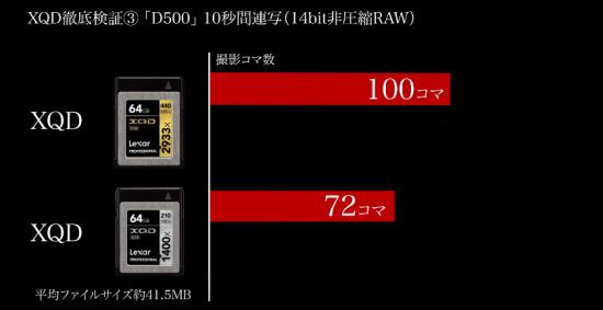 Nikon D500 Lexar XQD 2933x vs. Lexar XQD 1400x memory card test