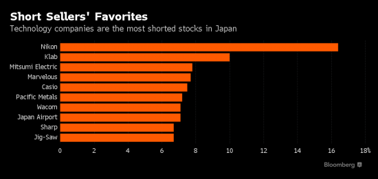 Nikon the most shorted stock in Japan