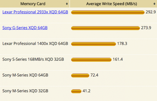 Nikon D5 XQD memory card test comparison