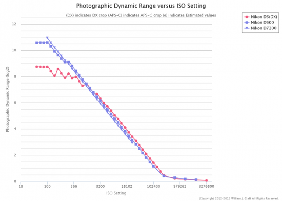 Nikon D500 Photographic Dynamic Range