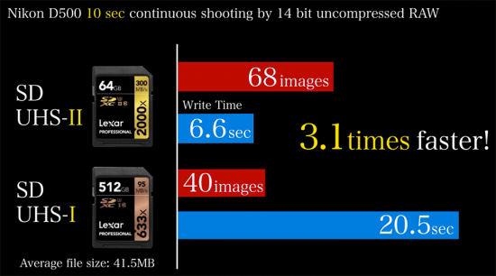Best-SD-memory-cards-for-Nikon-D500