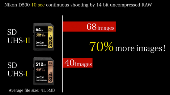 Best-SD-memory-cards-for-Nikon-D500-camera