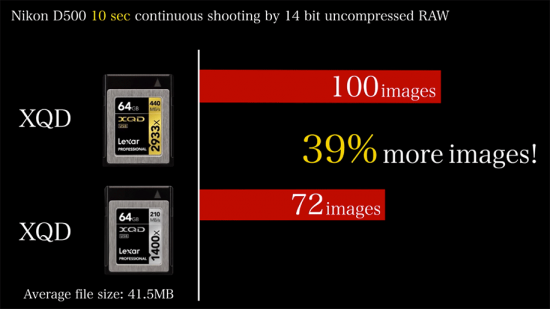 Best-XQD-memory-cards-for-Nikon-D500