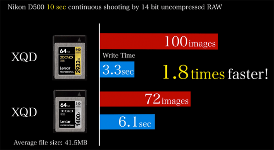Best-XQD-memory-cards-for-Nikon-D500-camera