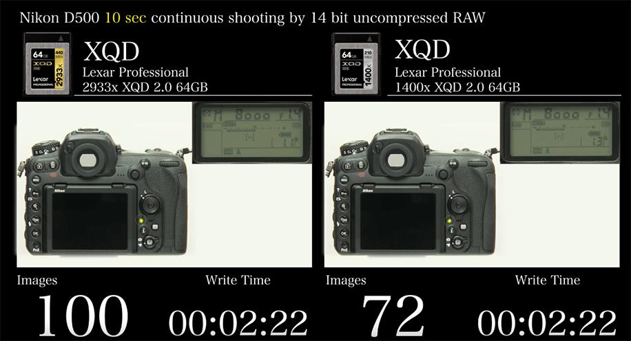 Nikon D5500 Vs D7200 >> Lexar-XQD-Professional-2933x-XQD-2.0-64GB-vs-Lexar-XQD-Professional-1400x-XQD-2.0-64GB | Nikon ...