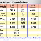 Nikon-2017-financial-sstimation