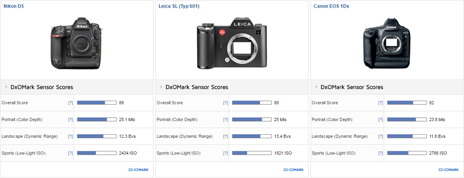 Nikon D5 vs Leica SL vs Canon EOS 1Dx comparison