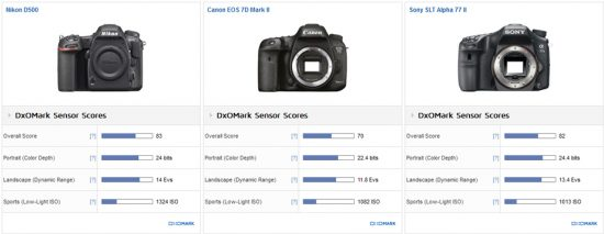 Nikon D500 DxOMark test review 2