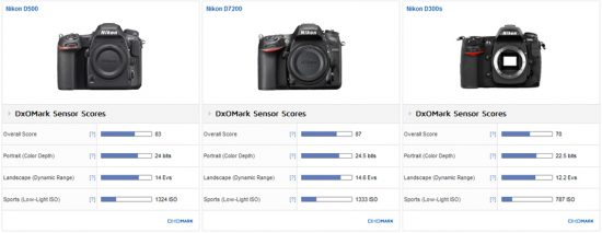 Nikon D500 DxOMark test review 4