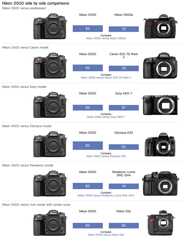 Nikon D500 For Wedding Photography: Nikon D500 Camera Tested At DxOMark