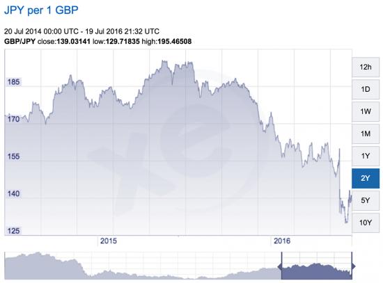 British-Pound-against-the-Japanese-Yen