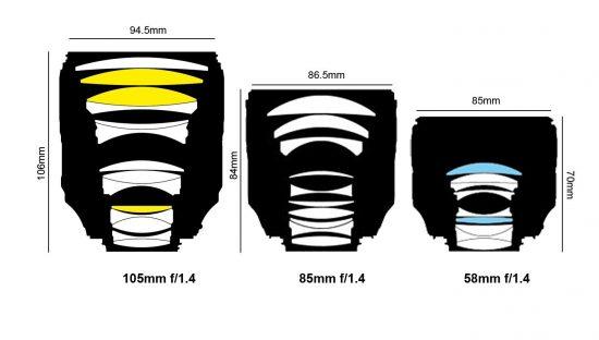 Nikon 105mm f:1.4 vs 85mm f:1.4 vs 58mm f:1.4