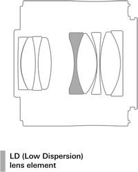 Tamron Teleconverter 2.0x (Model TC-X20) design